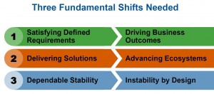 Three Fundamental Shifts required