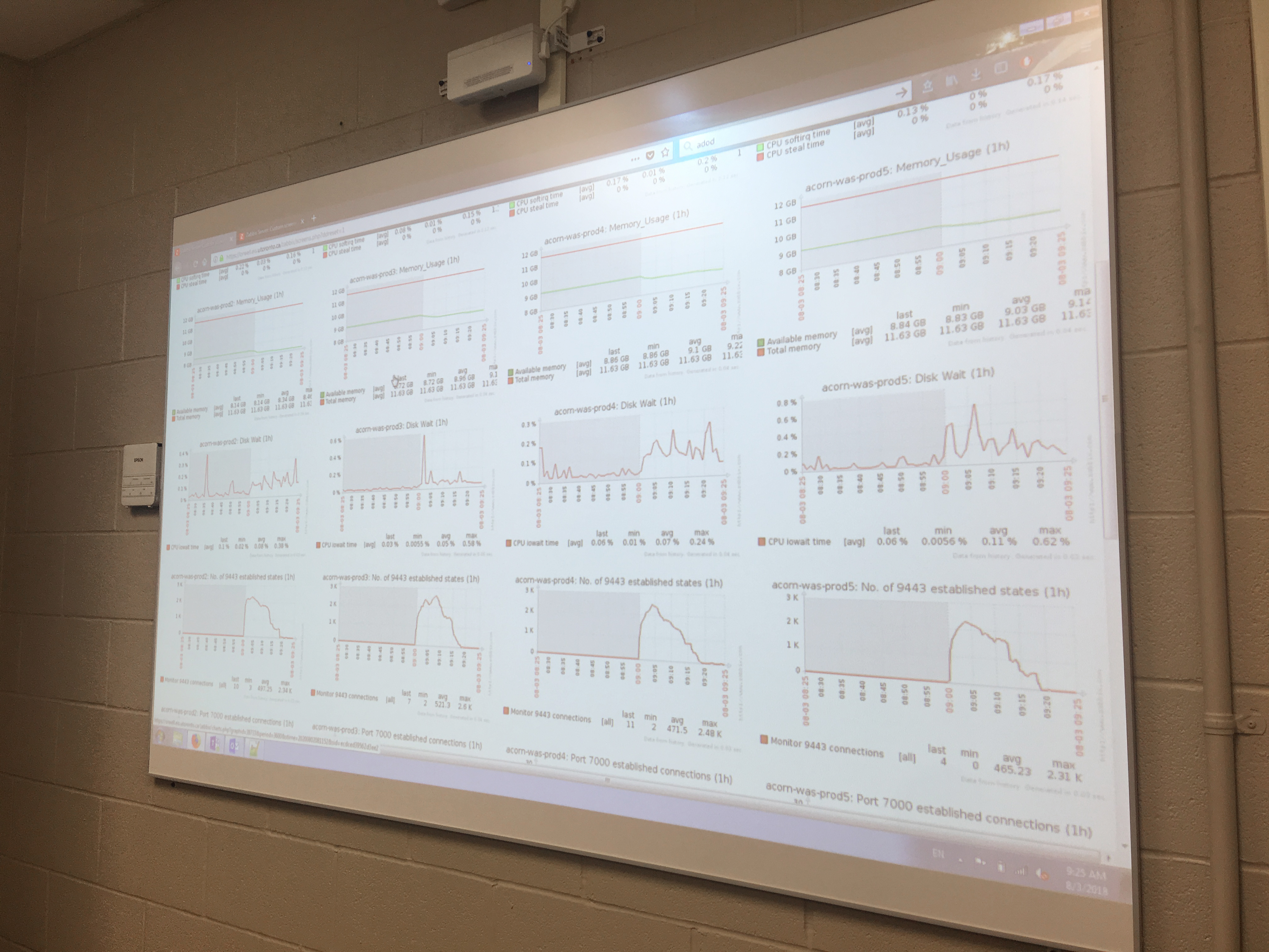 Live data on screen to monitor the load on the system